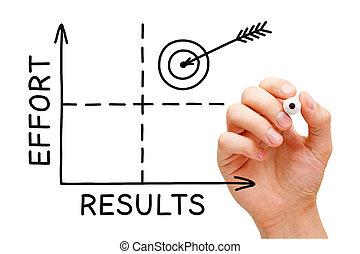 ábra, erőfeszítés, eredmények