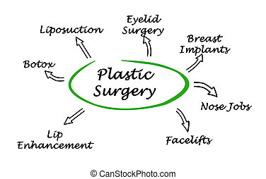 ábra, sebészet, műanyag