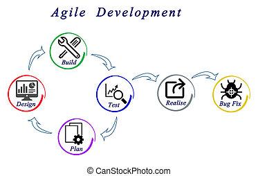 ágil, desenvolvimento