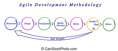 ágil, desenvolvimento, metodologia