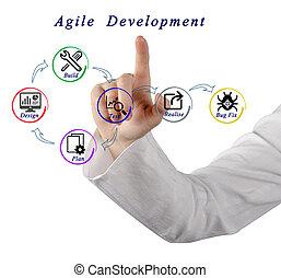 ágil, desenvolvimento, processo