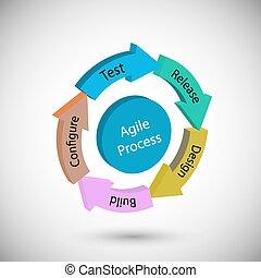 ágil, metodologia, conceito