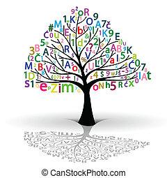 árvore conhecimento