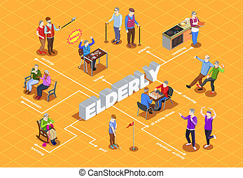 ältere leute, isometrisch, flußdiagramm