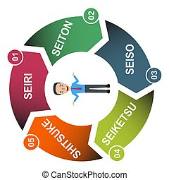 éclat, ensemble, 5s, méthode, processus, soutenir, ordre, company., 5, sorte, vecteur, concept, standardize