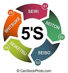 éclat, sorte, , standardize, company., soutenir, ensemble, 5s, vecteur, 5, concept, ordre, processus, méthode