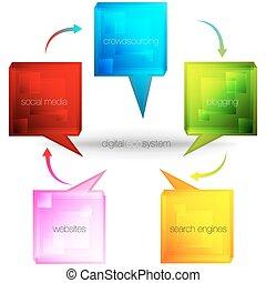 écosystème, 3d, numérique