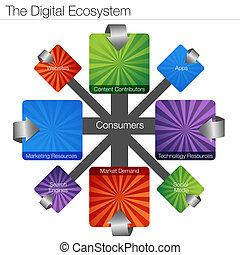 écosystème, numérique