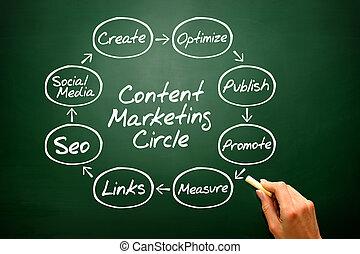 écriture, concept affaires, stratégie, cercle, contenu, main, commercialisation