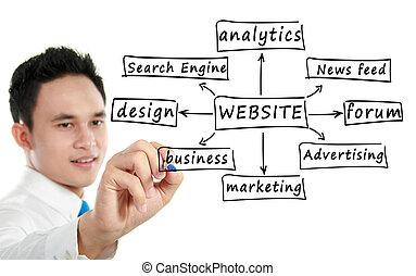 écriture, site web, homme, composant, sourire, business
