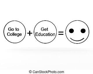 éducation université, plus, égale, bonheur