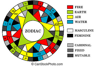 éléments, énergie, fond, signes, zodiaque, qualité, divisé, ...