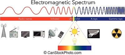 électromagnétique, spectre, science, diagramme