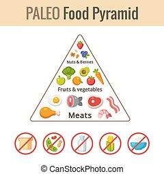 élelmiszer, paleo, piramis