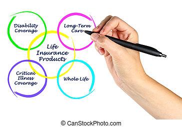 élet, termékek, biztosítás