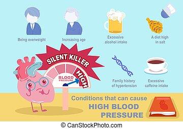 Olmesartan, (hypertension), haute pression, sanguine, drug..