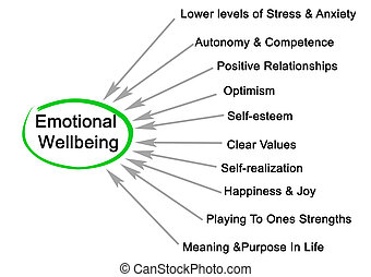 émotif, bien-être