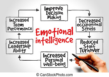 émotif, intelligence