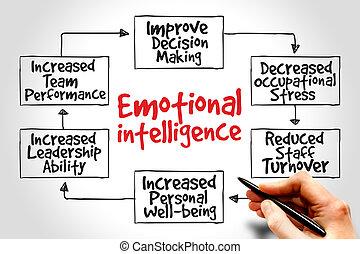 émotif, intelligence
