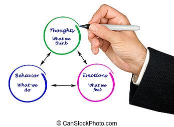 émotions, comportement, connaissance, relation, entre