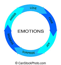émotions, mot, cercle, flèches, concept