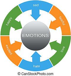émotions, mot, cercles, concept