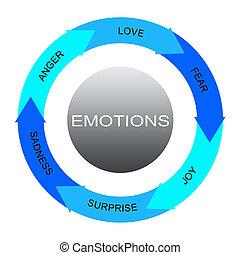émotions, mot, cercles, flèches, concept