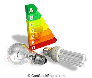 énergie, efficacité, concept