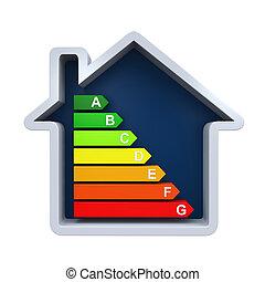 énergie, efficacité, niveaux