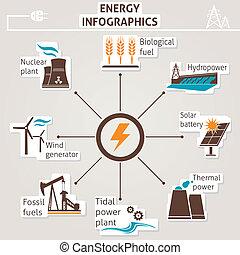 énergie, infographics