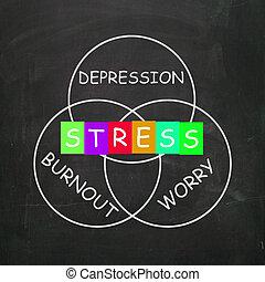 énfasis, ansiedad, fundición, depresión, preocupación, medio