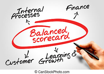 équilibré, carte score, diagramme