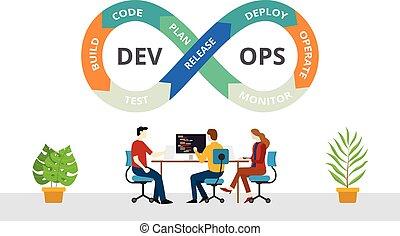 équipe, vecteur, devops, programmeur, logiciel, développement, concept, pratiques, méthodologie, -