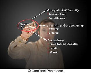 értékpapírok, marketable