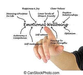 érzelmi, wellbeing