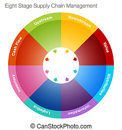 étape, gestion, huit, chaîne, fourniture