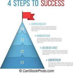 étapes, 4, reussite