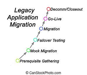 étapes, application, legs, migration