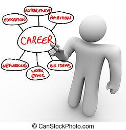 éthique, fondation, esquisser, travail, blocs, bâtiment, marqueur, réussi, grand, écrit, expérience, -, idées, gestion réseau, education, carrière, planche, ambition, rouges, homme