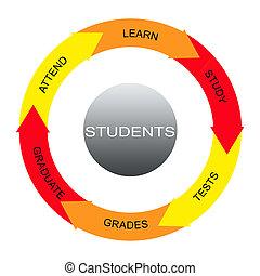 étudiants, cercles, concept, mot