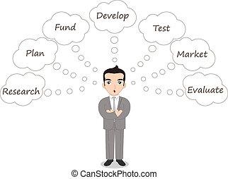 évaluer, idée, business, comment