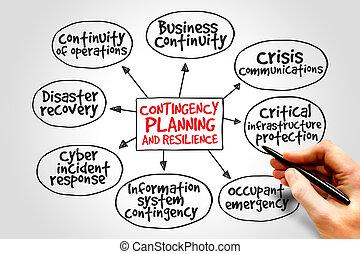 éventualité, planification, résilience