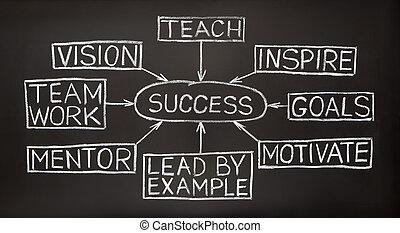 éxito, diagrama flujo, en, un, pizarra