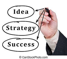 éxito, idea, estrategia, escrito, vidrio., palabras, ...