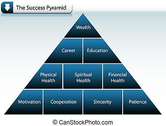 éxito, pirámide