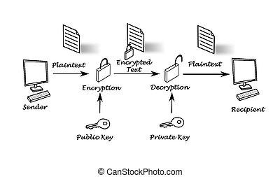 öffentlichkeit, schlüssel, verschlüsselung