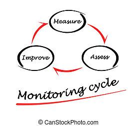 überwachung, zyklus