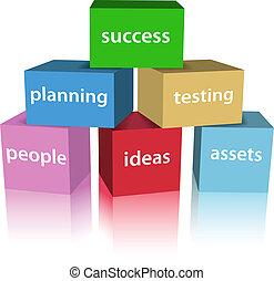 ügy, siker, termék kialakulás, dobozok