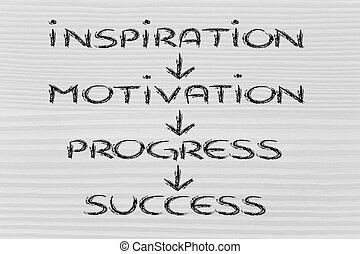 ügy, siker, vision:, előrehalad, ihlet, motiváció