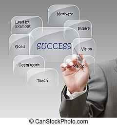 üzletember, csalogat, folyik, siker, diagram